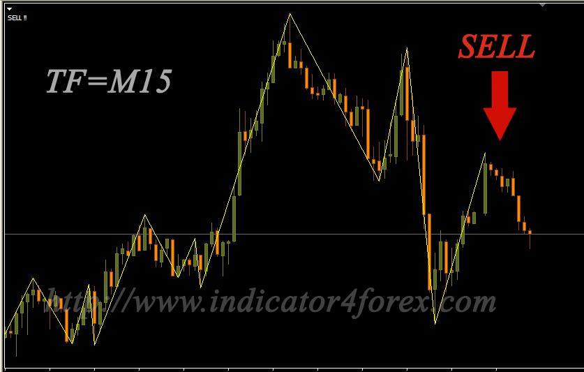 Support and resistance indicator forex tsd