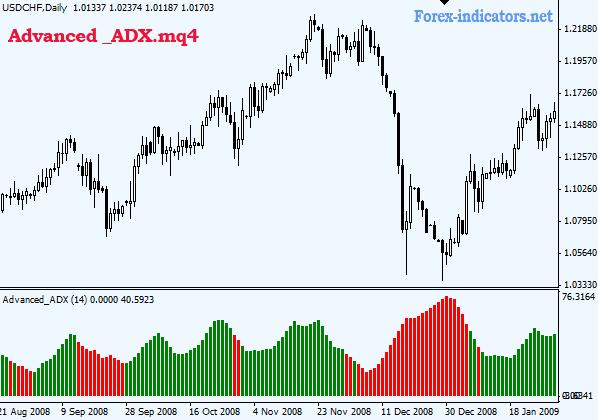 adx indicator in forex | Forex Indicators Expert