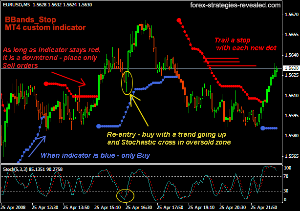 Forex strategies using indicators