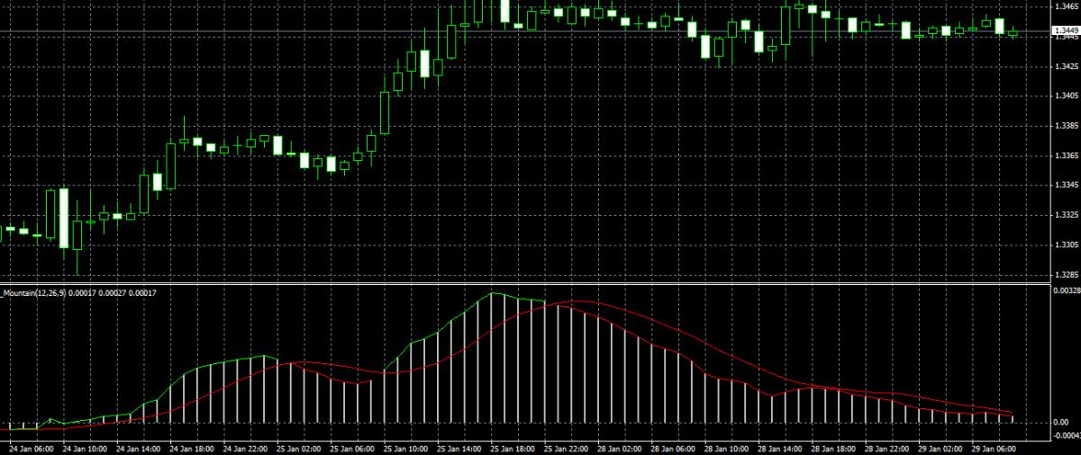 Forex mtn indicator forum