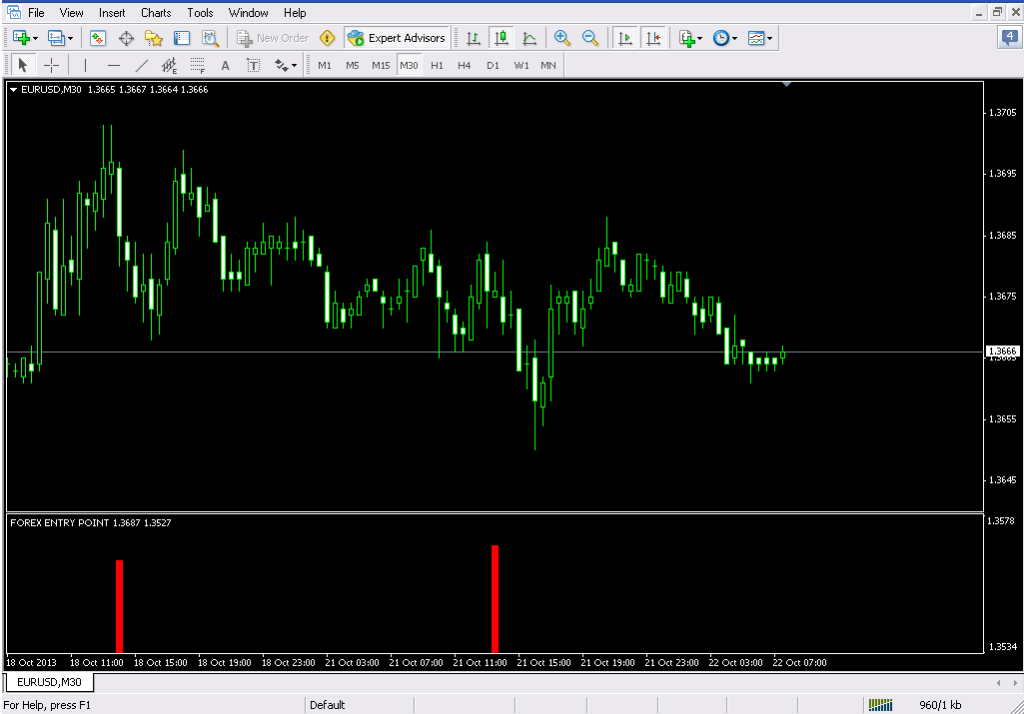 Forex entry signal indicator