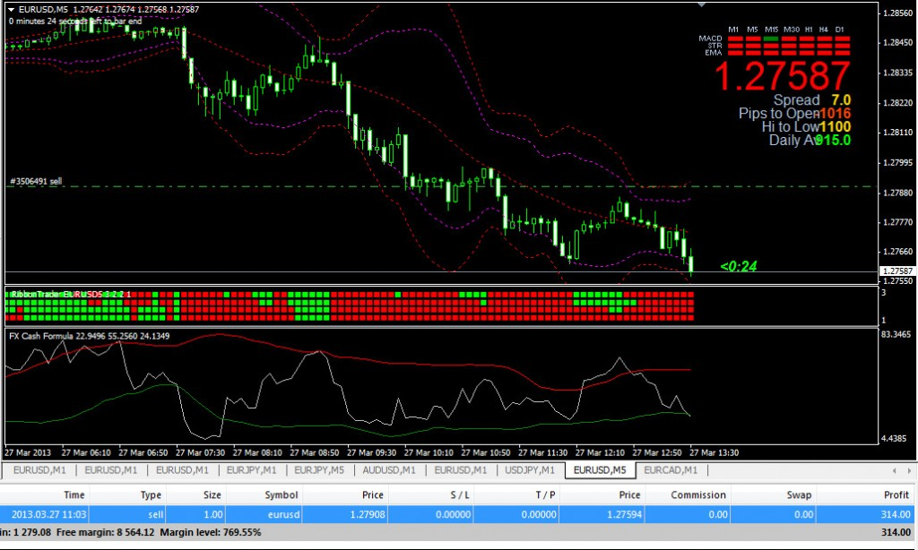 New indicator forex 2014