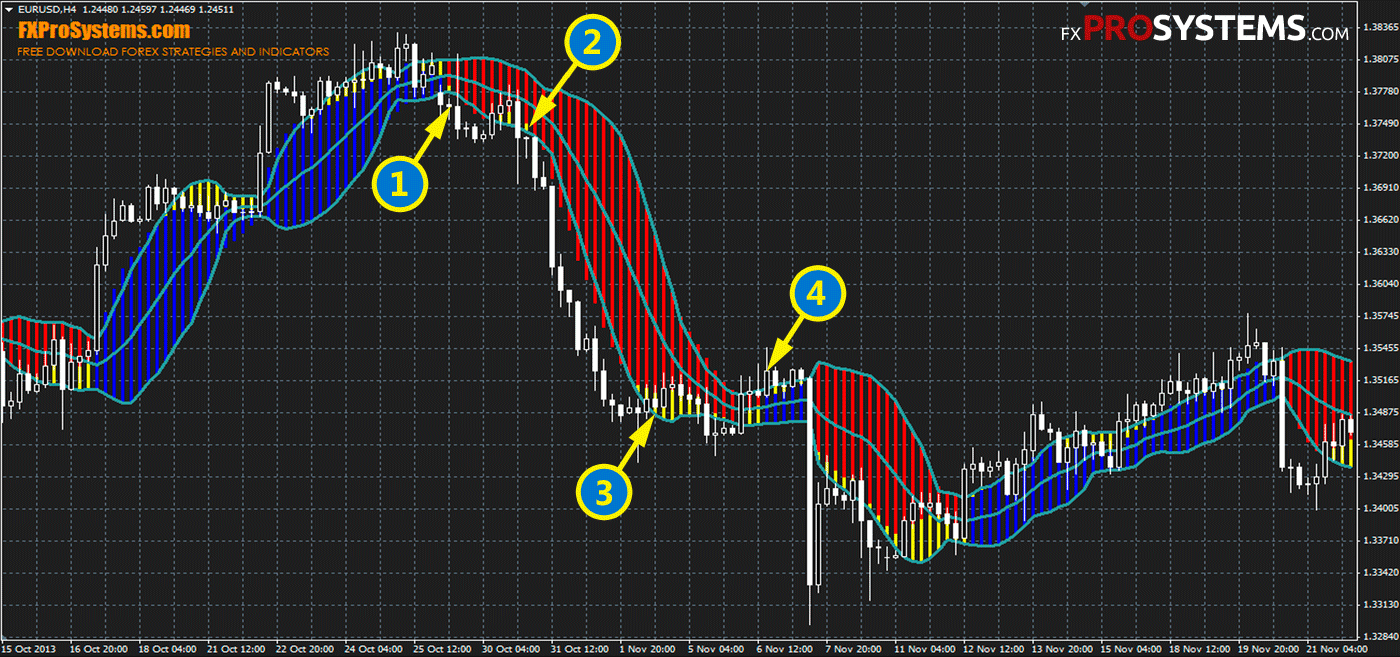Forex scalping indicators download