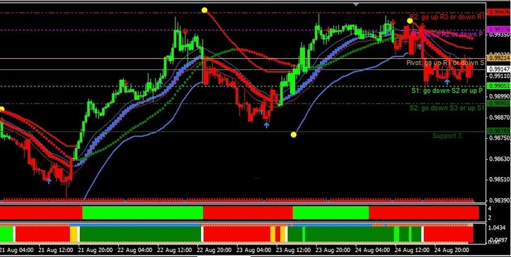 FX Trend Filtered Trading System