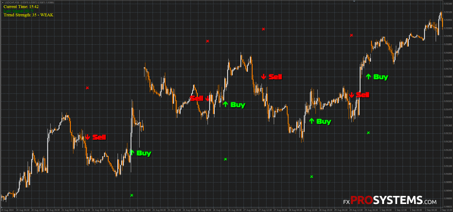 Best No Repaint Indicator For Forex