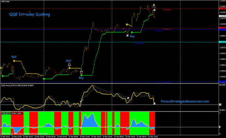 Strategia forex scalping 5 min intraday