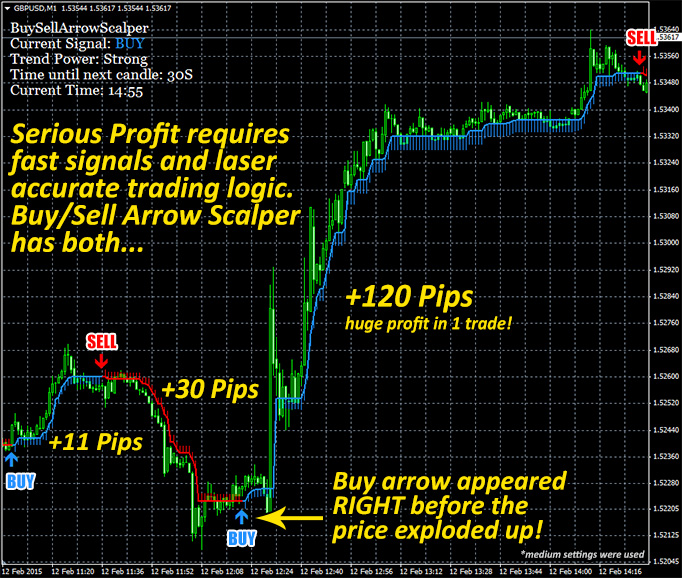 Buy sell forex secret indicator