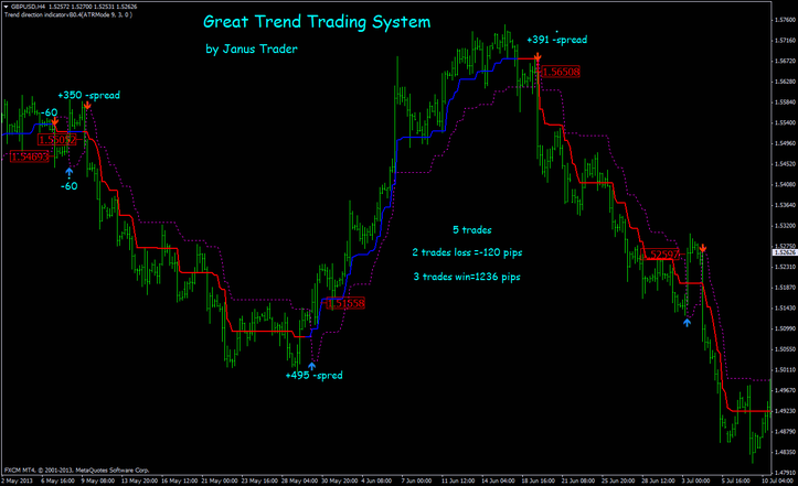 Amibroker trading system download