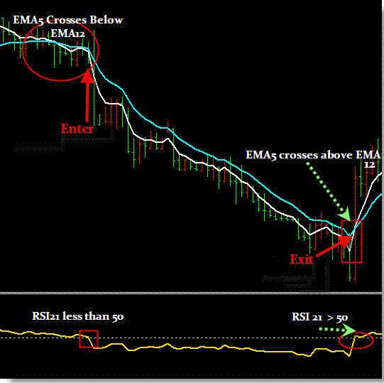 2 period rsi pullback trading strategy