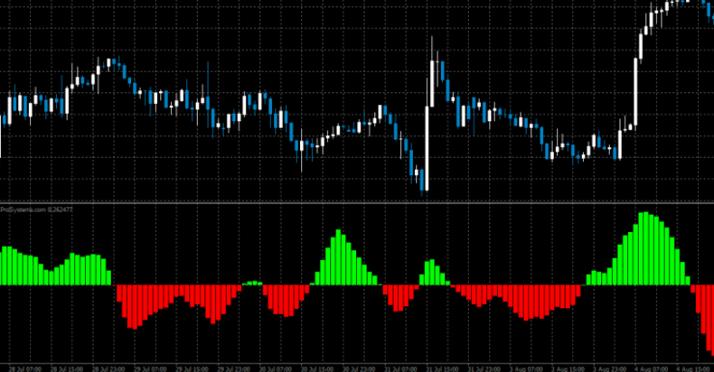 Fisher indicator strategy forex