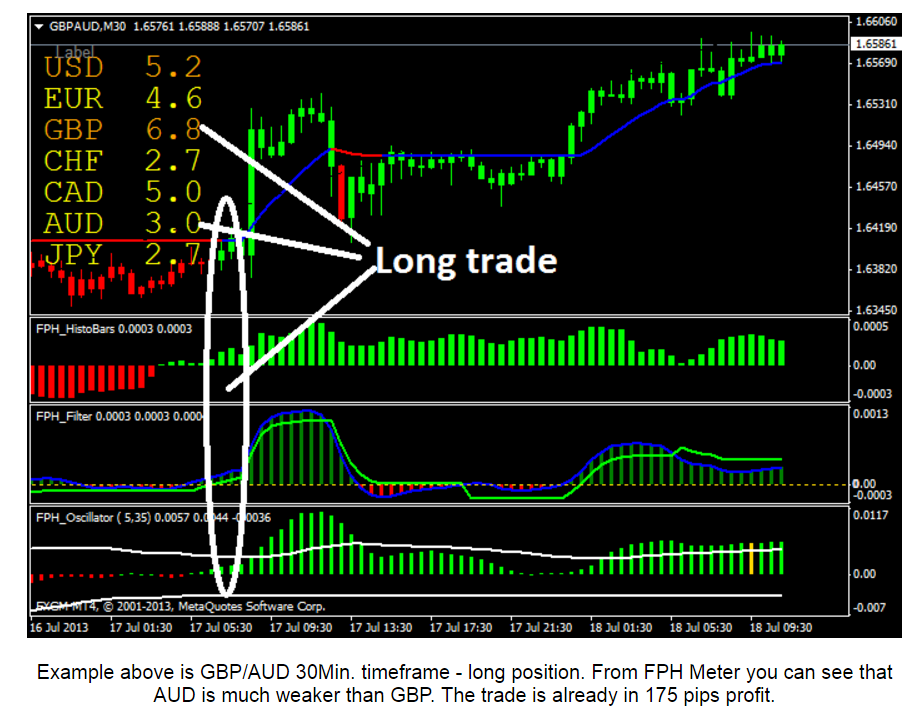 Forex indicators dont work