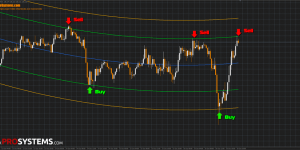 Green channel forex pune