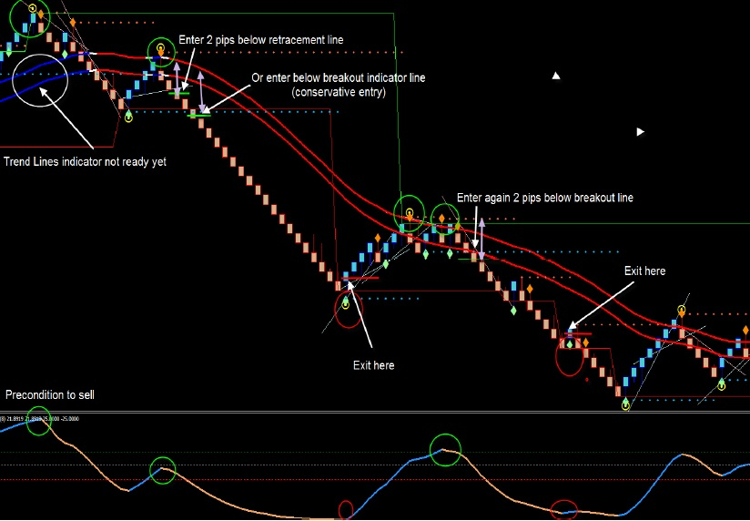 Altredo Renko Chart Indicator For MT4 With Signals Free Download.