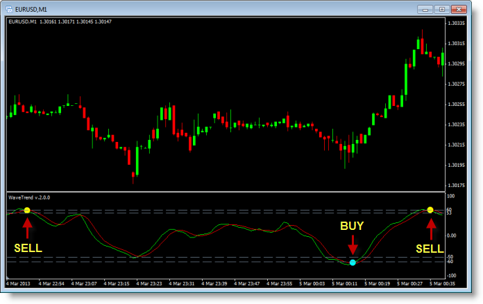 What is Oscillator in Forex Trading?