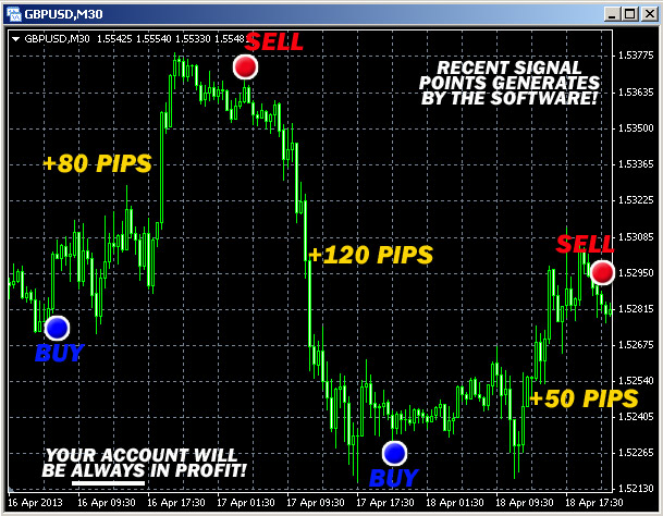 Forex buy sell alert indicator