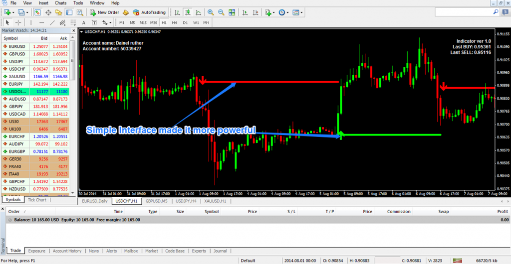 Fixed spread forex brokers for usa